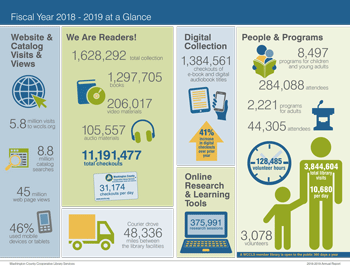WCCLS 22018-2019 At A Glance